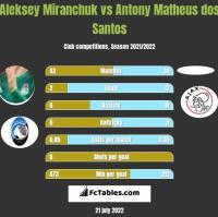 Aleksey Miranchuk vs Antony Matheus dos Santos h2h player stats