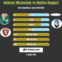 Aleksiej Miranczuk vs Matteo Ruggeri h2h player stats