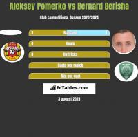 Aleksey Pomerko vs Bernard Berisha h2h player stats