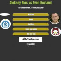 Aleksey Rios vs Even Hovland h2h player stats