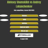 Aleksey Shumskikh vs Andrey Lukanchenkov h2h player stats