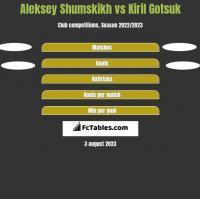 Aleksey Shumskikh vs Kiril Gotsuk h2h player stats