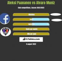 Aleksi Paananen vs Alvaro Muniz h2h player stats