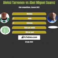 Aleksi Tarvonen vs Abel Miguel Suarez h2h player stats
