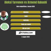 Aleksi Tarvonen vs Armend Kabashi h2h player stats
