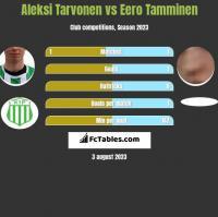 Aleksi Tarvonen vs Eero Tamminen h2h player stats