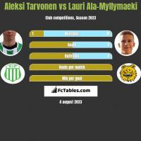 Aleksi Tarvonen vs Lauri Ala-Myllymaeki h2h player stats