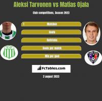 Aleksi Tarvonen vs Matias Ojala h2h player stats