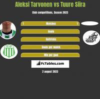 Aleksi Tarvonen vs Tuure Siira h2h player stats