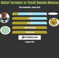 Aleksi Tarvonen vs Yussif Daouda Moussa h2h player stats