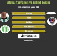 Aleksi Tarvonen vs Arlind Sejdiu h2h player stats