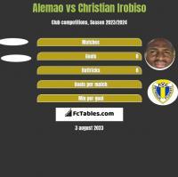 Alemao vs Christian Irobiso h2h player stats