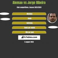 Alemao vs Jorge Ribeiro h2h player stats