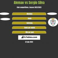 Alemao vs Sergio Silva h2h player stats