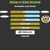 Alemao vs Bruno Bernardo h2h player stats