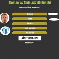 Alemao vs Abdelaziz Ali Guechi h2h player stats