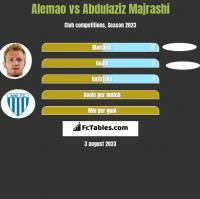 Alemao vs Abdulaziz Majrashi h2h player stats