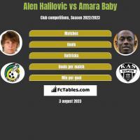 Alen Halilovic vs Amara Baby h2h player stats