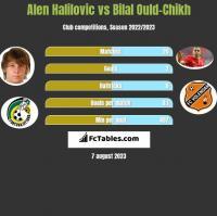 Alen Halilovic vs Bilal Ould-Chikh h2h player stats