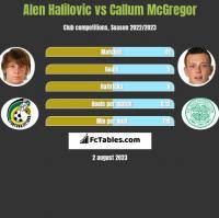 Alen Halilovic vs Callum McGregor h2h player stats