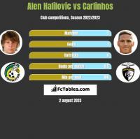 Alen Halilovic vs Carlinhos h2h player stats