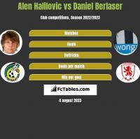 Alen Halilovic vs Daniel Berlaser h2h player stats