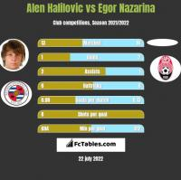 Alen Halilovic vs Egor Nazarina h2h player stats