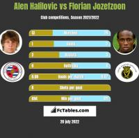 Alen Halilovic vs Florian Jozefzoon h2h player stats