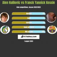 Alen Halilovic vs Franck Yannick Kessie h2h player stats