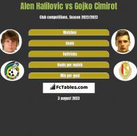 Alen Halilovic vs Gojko Cimirot h2h player stats