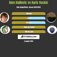 Alen Halilovic vs Haris Vuckic h2h player stats