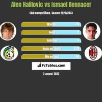Alen Halilovic vs Ismael Bennacer h2h player stats