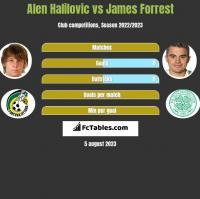Alen Halilovic vs James Forrest h2h player stats