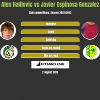 Alen Halilovic vs Javier Espinosa Gonzalez h2h player stats