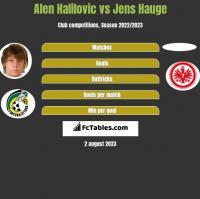 Alen Halilovic vs Jens Hauge h2h player stats