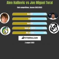 Alen Halilovic vs Jon Miguel Toral h2h player stats
