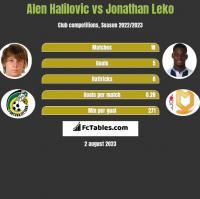 Alen Halilovic vs Jonathan Leko h2h player stats