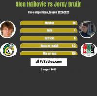 Alen Halilovic vs Jordy Bruijn h2h player stats