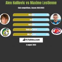 Alen Halilovic vs Maxime Lestienne h2h player stats