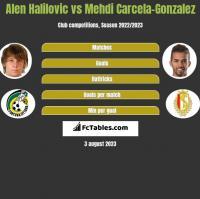 Alen Halilovic vs Mehdi Carcela-Gonzalez h2h player stats