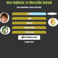 Alen Halilovic vs Merveille Bokadi h2h player stats