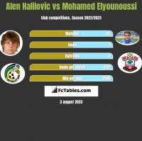 Alen Halilovic vs Mohamed Elyounoussi h2h player stats