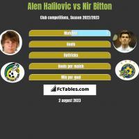 Alen Halilovic vs Nir Bitton h2h player stats