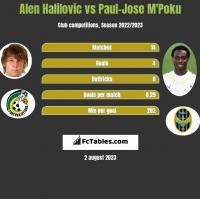 Alen Halilovic vs Paul-Jose M'Poku h2h player stats