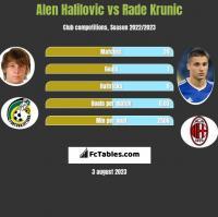 Alen Halilovic vs Rade Krunic h2h player stats