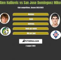 Alen Halilovic vs San Jose Dominguez Mikel h2h player stats
