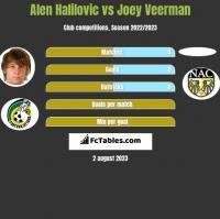 Alen Halilovic vs Joey Veerman h2h player stats