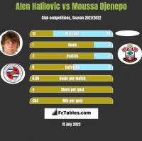 Alen Halilovic vs Moussa Djenepo h2h player stats