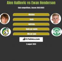 Alen Halilovic vs Ewan Henderson h2h player stats