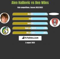Alen Halilovic vs Ben Wiles h2h player stats